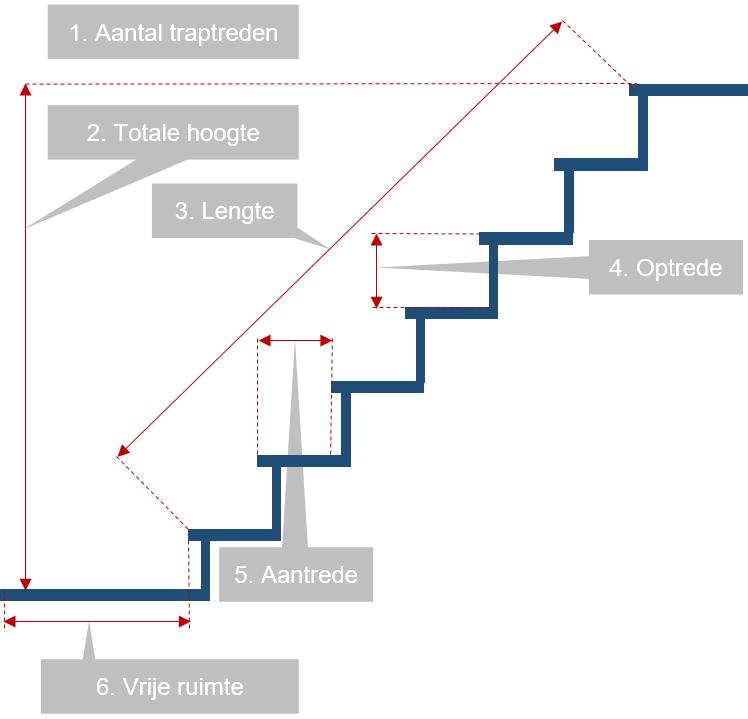 domilift-plateauliften-maat-bepalen