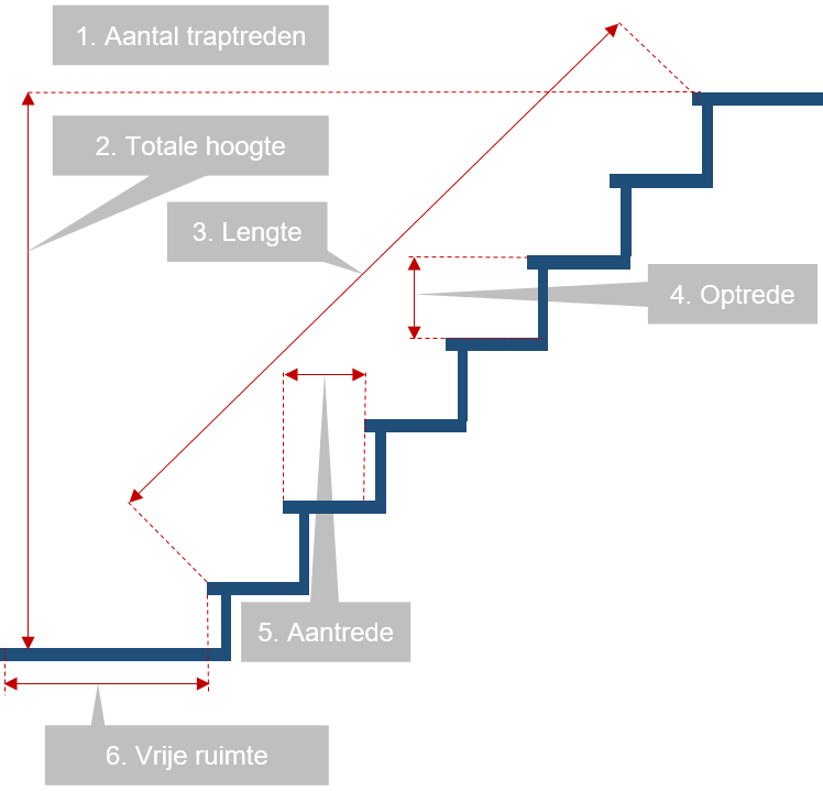 Trap berekenen trap berekenen with trap berekenen trap for Traphoogte berekenen